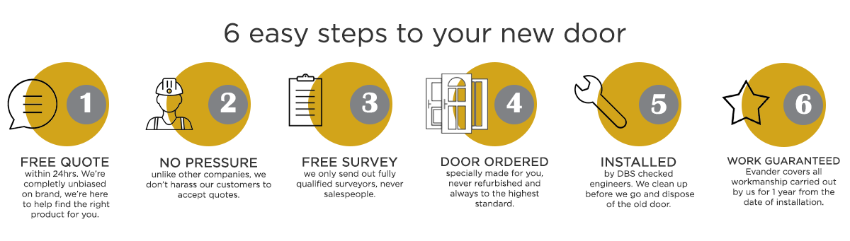 your 6 easy steps to a new door