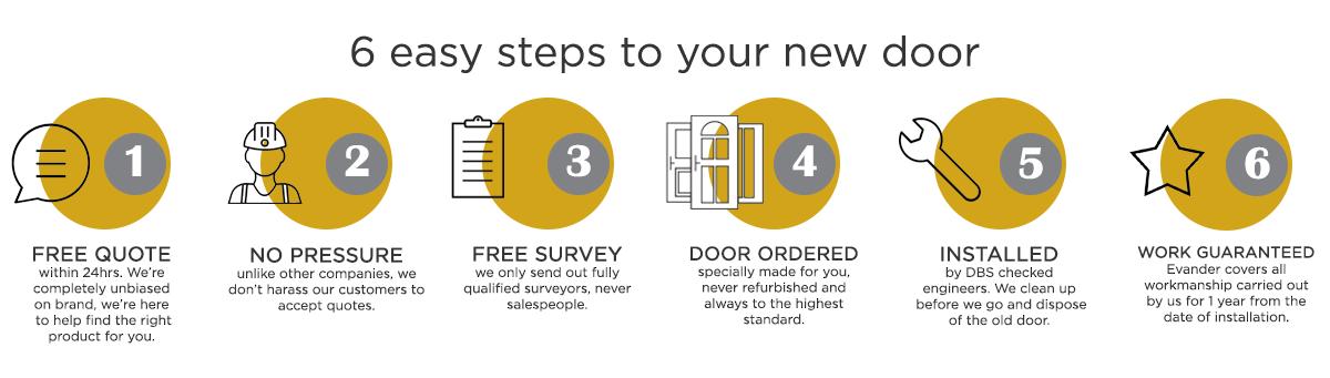 6 easy steps to a new roller garage door