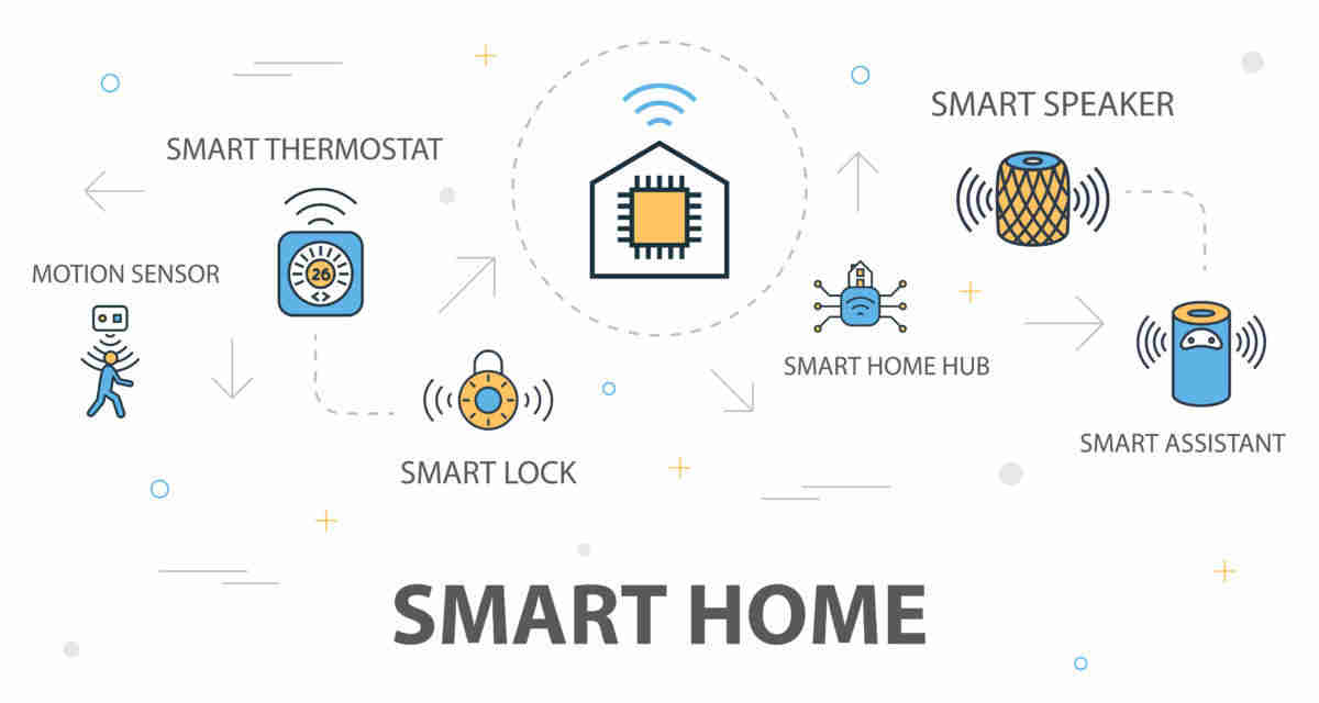 smart home security examples